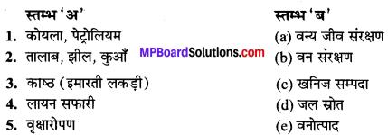 MP Board Class 10th Science Solutions Chapter 16 प्राकृतिक संसाधनों का संपोषित प्रबंधन 1