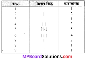 MP Board Class 7th Maths Solutions Chapter 3 आँकड़ो का प्रबंधन Ex 3.1 1