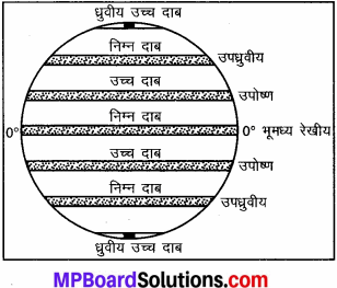 MP Board Class 7th Social Science Solutions Chapter 10 वायुदाब और पवन-1