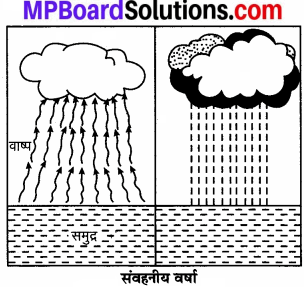 MP Board Class 7th Social Science Solutions Chapter 18 आर्द्रता एवं वर्षा-1