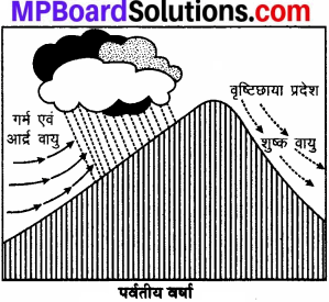 MP Board Class 7th Social Science Solutions Chapter 18 आर्द्रता एवं वर्षा-2