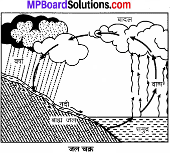 MP Board Class 7th Social Science Solutions Chapter 20 जलमण्डल-1