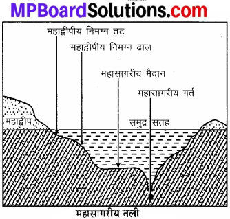 MP Board Class 7th Social Science Solutions Chapter 20 जलमण्डल-2