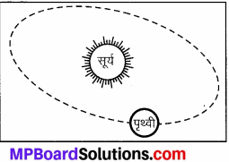 MP Board Class 7th Social Science Solutions Chapter 7 पृथ्वी की गतियाँ-3