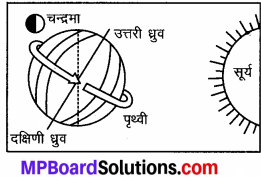 MP Board Class 7th Social Science Solutions Chapter 7 पृथ्वी की गतियाँ-4