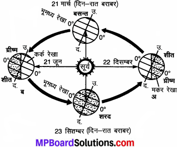 MP Board Class 7th Social Science Solutions Chapter 7 पृथ्वी की गतियाँ-5