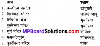 MP Board Class 9th Social Science Solutions Chapter 11 प्रमुख सांस्कृतिक प्रवृत्तियाँ - 3