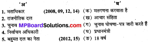 MP Board Class 9th Social Science Solutions Chapter 13 निर्वाचन - 1