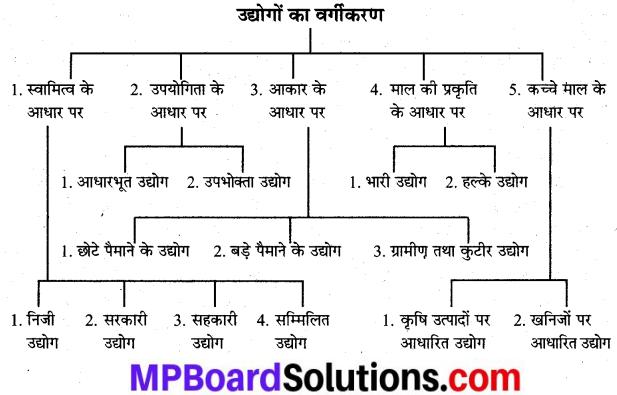 MP Board Class 9th Social Science Solutions Chapter 17 भारत में उद्योगों की स्थिति - 1