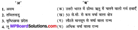 MP Board Class 9th Social Science Solutions Chapter 5 भारत जलवायु - 1