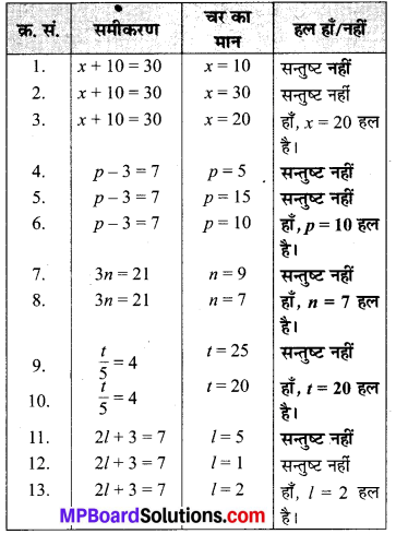 MP Board Class 6th Maths Solutions Chapter 11 बीजगणित Ex 11.4 image 1
