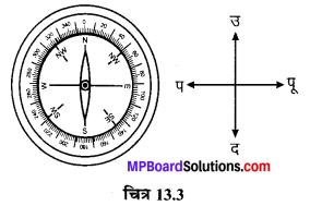 MP Board Class 6th Science Solutions Chapter 13 चुंबकों द्वारा मनोरंजन 4