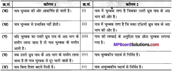 MP Board Class 6th Science Solutions Chapter 13 चुंबकों द्वारा मनोरंजन 5