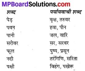 Niti Ke Dohe In Hindi Class 7 MP Board
