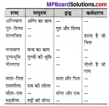 भाषा भारती कक्षा 7 पाठ 8 Mp Board