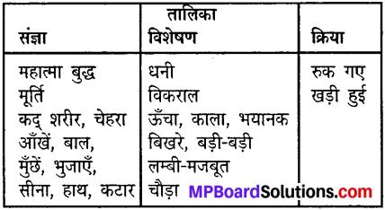 Mp Board Class 8 Hindi Chapter 3