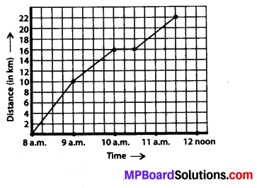 MP Board Class 8th Maths Solutions Chapter 15 Introduction to Graphs Ex 15.1 9