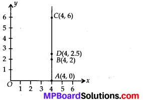 MP Board Class 8th Maths Solutions Chapter 15 Introduction to Graphs Ex 15.2 1