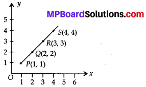 MP Board Class 8th Maths Solutions Chapter 15 Introduction to Graphs Ex 15.2 2