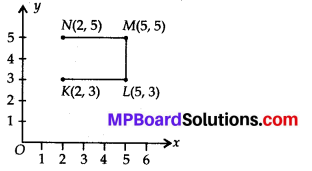 MP Board Class 8th Maths Solutions Chapter 15 Introduction to Graphs Ex 15.2 3