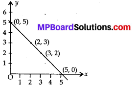MP Board Class 8th Maths Solutions Chapter 15 Introduction to Graphs Ex 15.2 4