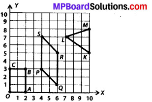 MP Board Class 8th Maths Solutions Chapter 15 Introduction to Graphs Ex 15.2 5