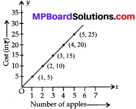 MP Board Class 8th Maths Solutions Chapter 15 Introduction to Graphs Ex 15.3 4