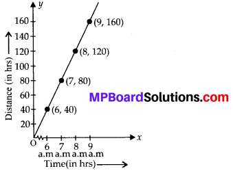 MP Board Class 8th Maths Solutions Chapter 15 Introduction to Graphs Ex 15.3 5
