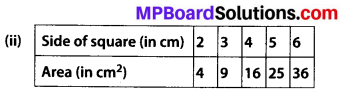 MP Board Class 8th Maths Solutions Chapter 15 Introduction to Graphs Ex 15.3 8