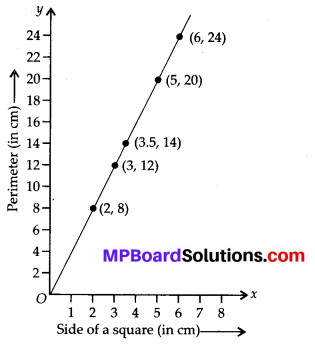 MP Board Class 8th Maths Solutions Chapter 15 Introduction to Graphs Ex 15.3 9