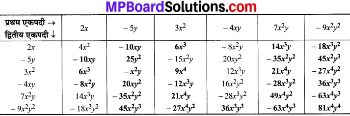 MP Board Class 8th Maths Solutions Chapter 9 बीजीय व्यंजक एवं सर्वसमिकाएँ Ex 9.2 img-1
