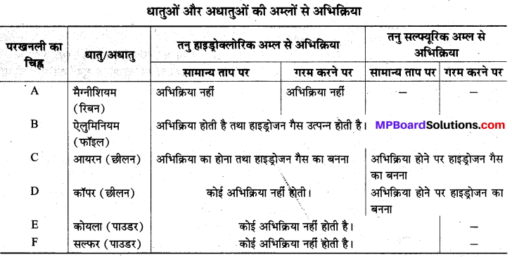 MP Board Class 8th Science Solutions Chapter 4 पदार्थ धातु और अधातु 5a