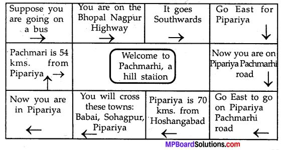Class 8 English Chapter 17 Manav Sangrahalaya MP Board