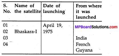 MP Board Class 8th Special English Chapter 2 The Making of the Missile Man 8