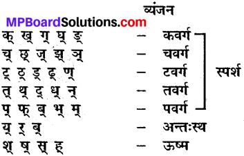 MP Board Class 9th Sanskrit व्याकरण वर्ण परिचय img-1