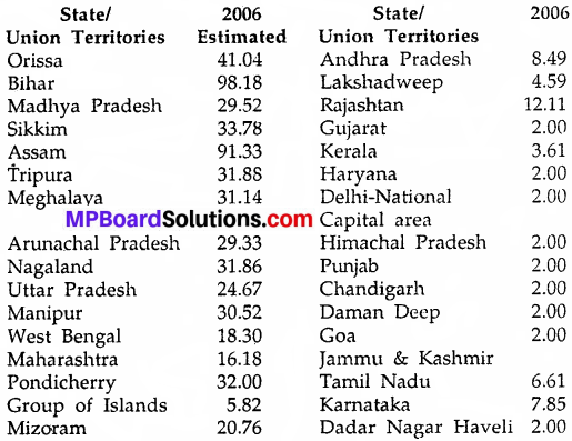 MP Board Class 9th Social Science Solutions Chapter 16 Poverty An Economic Challenge for India - 1