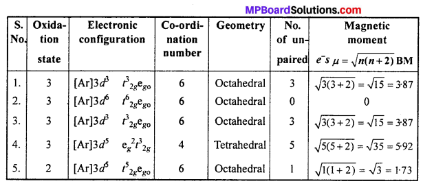 MP Board Class 12th Chemistry Solutions Chapter 9 Coordination Compounds 30