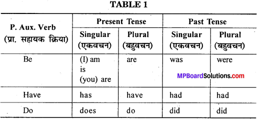 MP Board Class 12th General English Grammar Primary and Modal Auxiliaries 1