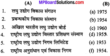 MP Board Class 12th Business Studies Important Questions Chapter 13 उद्यमिता विकास IMAGE - 1