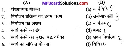 MP Board Class 12th Business Studies Important Questions Chapter 4 नियोजन image - 1