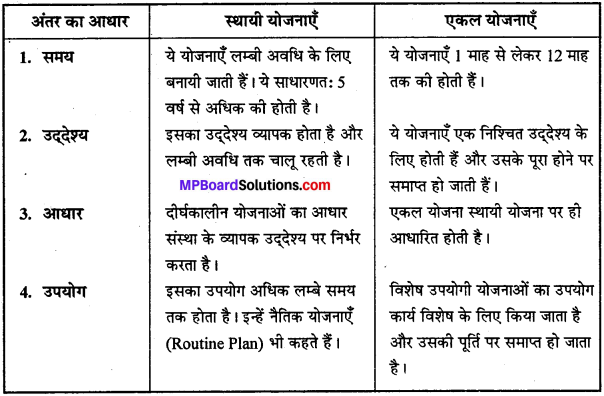 MP Board Class 12th Business Studies Important Questions Chapter 4 नियोजन image - 2