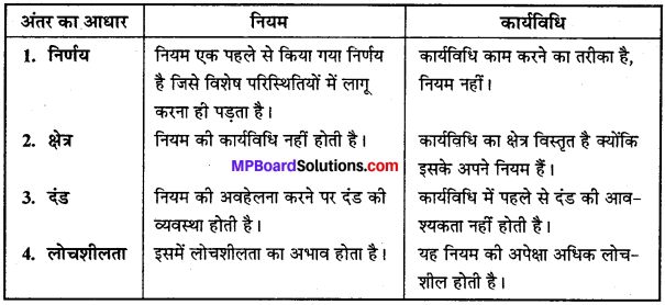 MP Board Class 12th Business Studies Important Questions Chapter 4 नियोजन image - 3