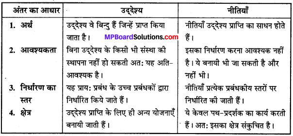MP Board Class 12th Business Studies Important Questions Chapter 4 नियोजन image - 4