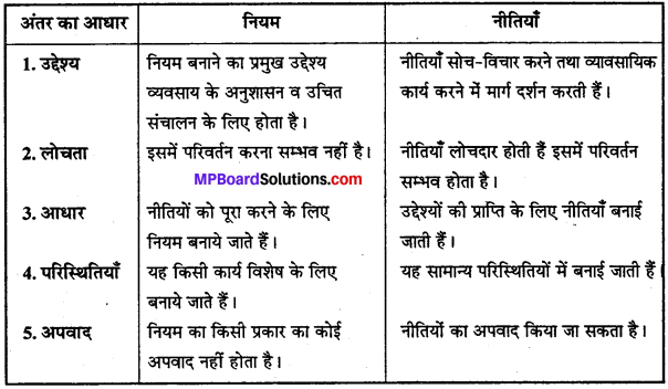 MP Board Class 12th Business Studies Important Questions Chapter 4 नियोजन image - 5