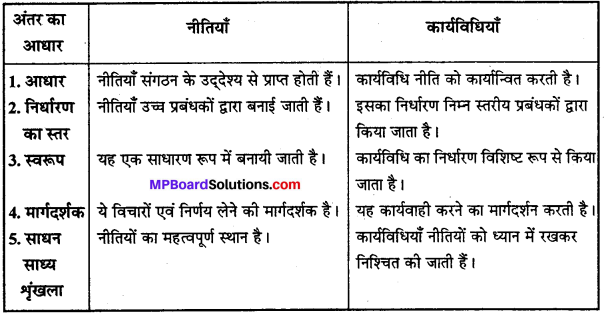 MP Board Class 12th Business Studies Important Questions Chapter 4 नियोजन image - 6