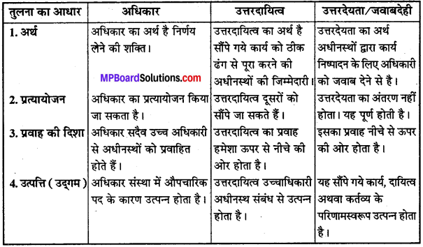 MP Board Class 12th Business Studies Important Questions Chapter 5 संगठन - 5