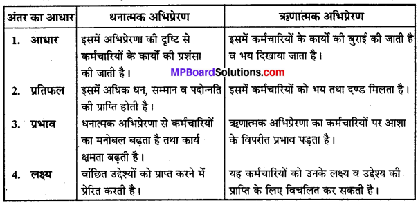 MP Board Class 12th Business Studies Important Questions Chapter 7 निर्देशन IMAGE - 2