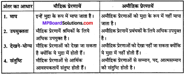 MP Board Class 12th Business Studies Important Questions Chapter 7 निर्देशन IMAGE - 3