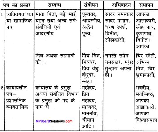 MP Board Class 12th General Hindi पत्र-लेखन img-1