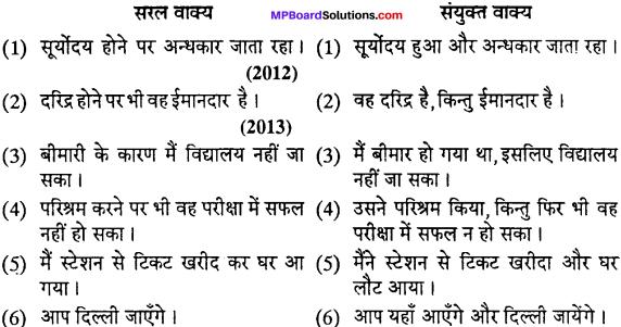 MP Board Class 12th Special Hindi वाक्य-परिवर्तन img-12